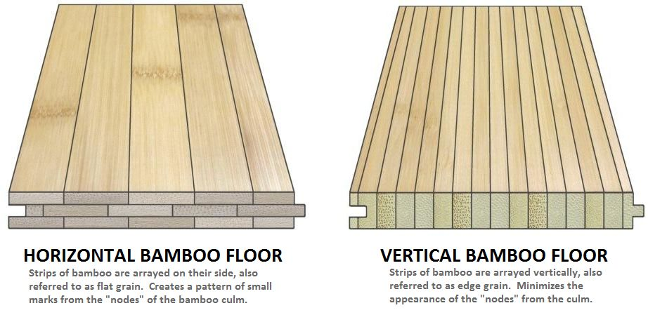 Vertical-vs-Horizontal-Bamboo-Flooring
