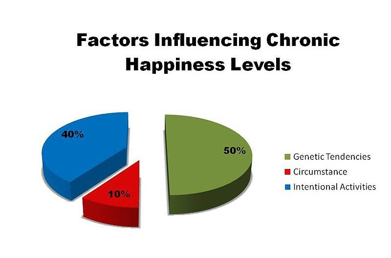 Factors that affect our happiness