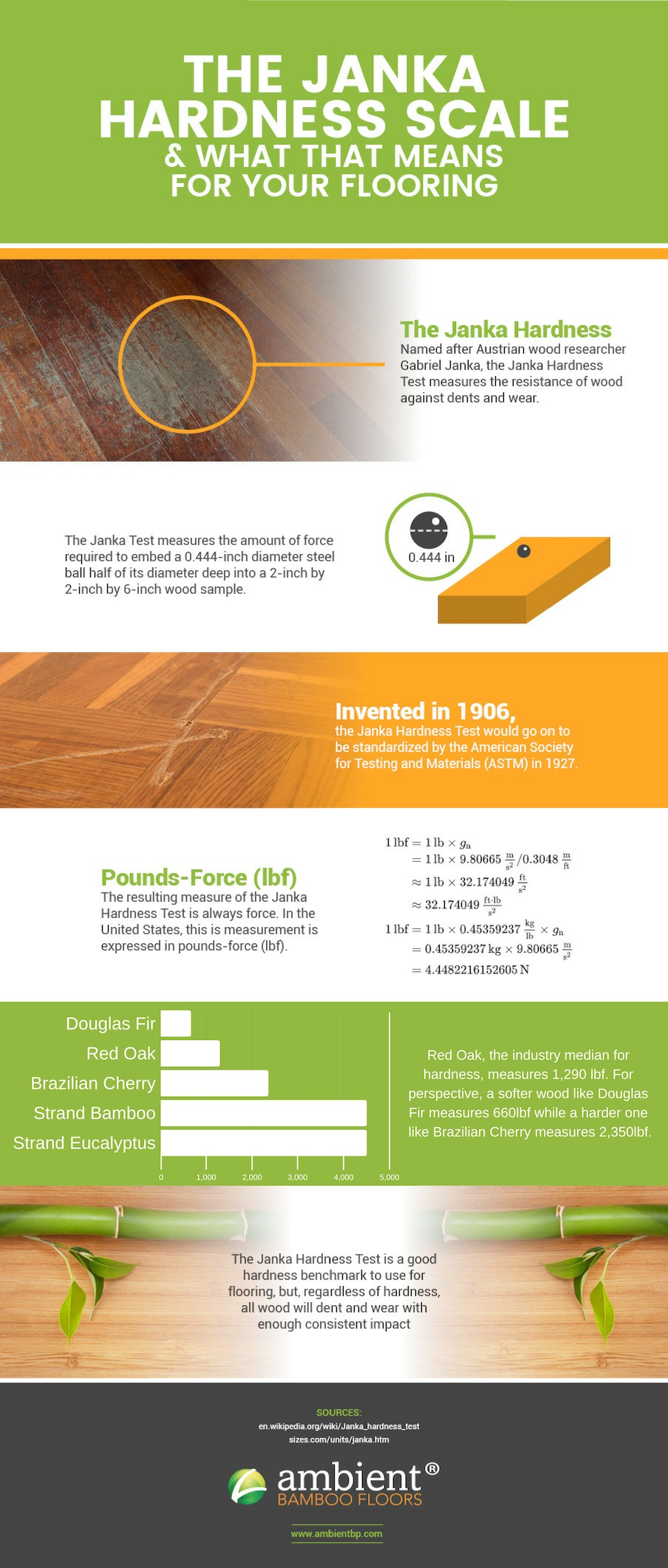 Janka Ratings Infographic