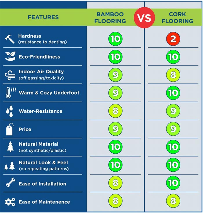 Bamboo Flooring VS Cork Flooring Comparison Chart