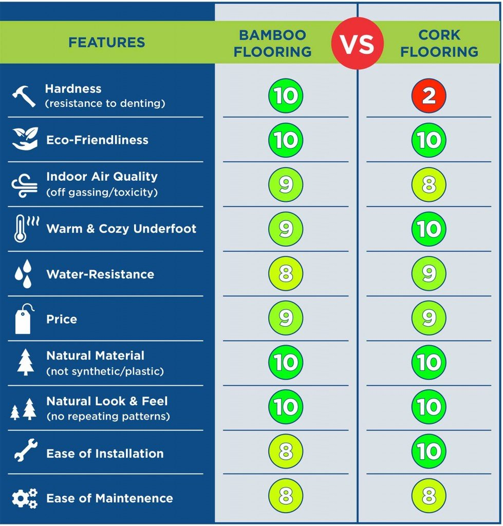 Bamboo Flooring VS Cork Flooring Comparison Chart