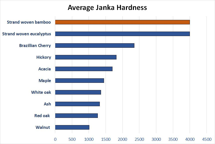 Janka Hardness