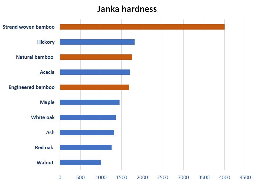 Janka hardness of selected bamboo and woods