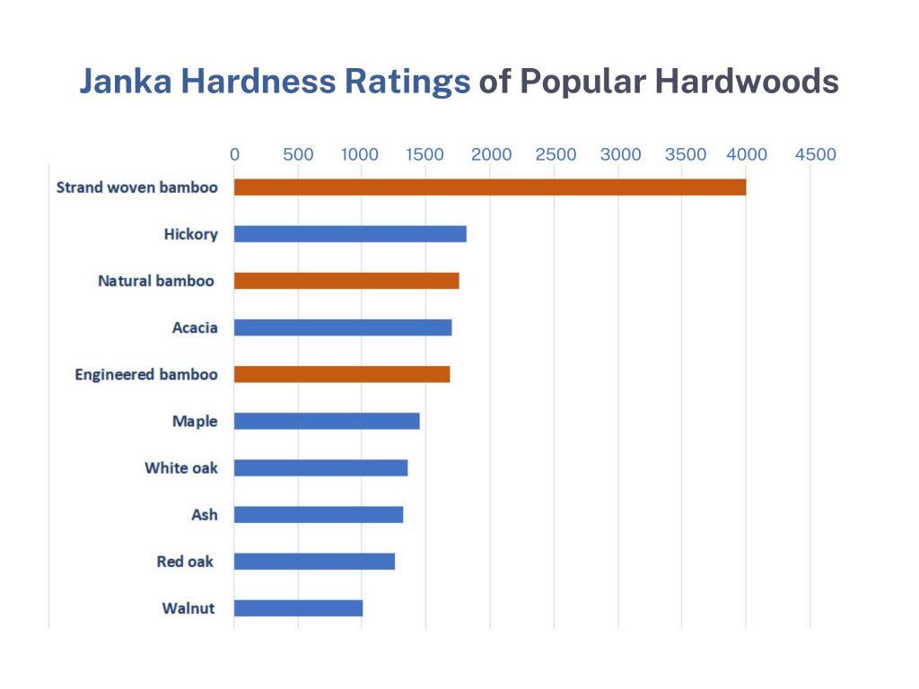 janka-hardness-ratings-of-popular-hardwoods