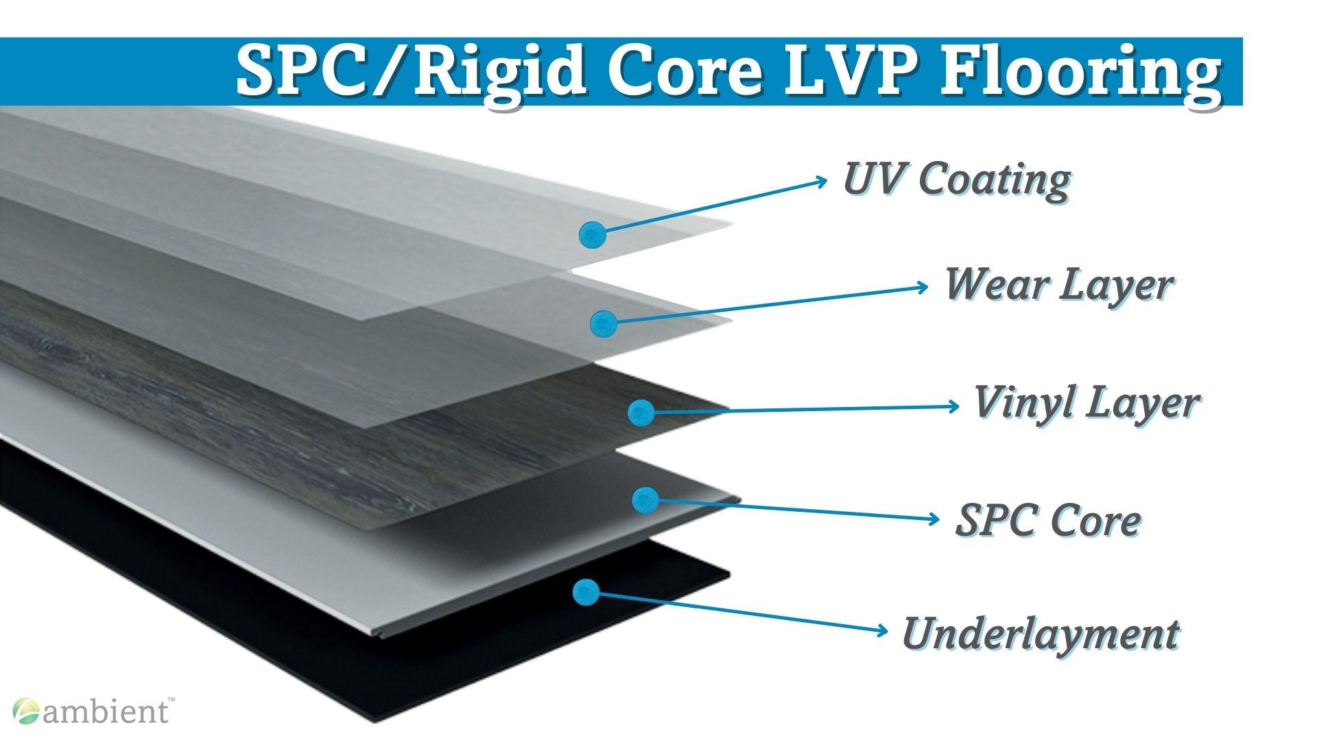SPC flooring layers LVP