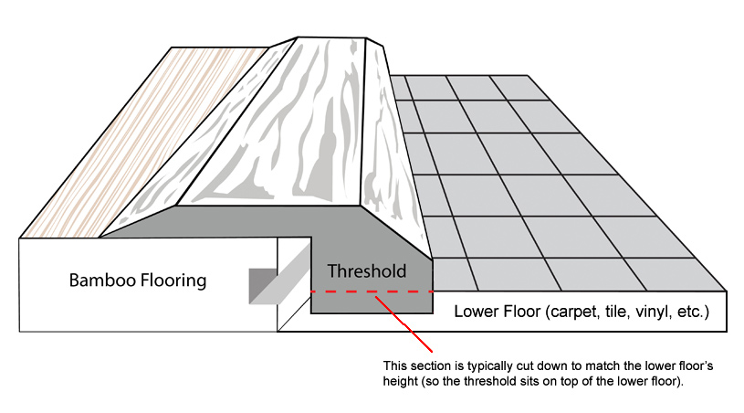bamboo threshold endcap transition diagram