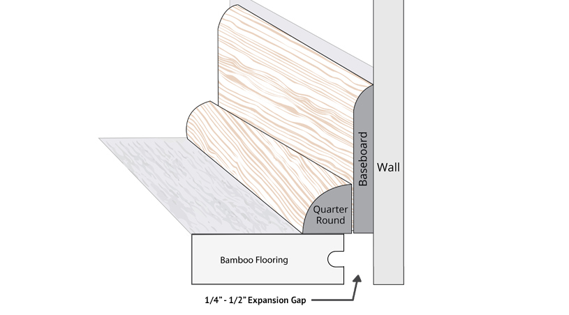 bamboo wall baseboard diagram