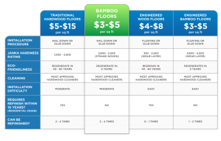 bamboo vs hardwood flooring comparison chart