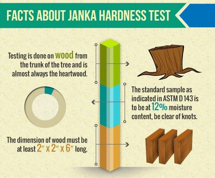 facts about janka hardness test
