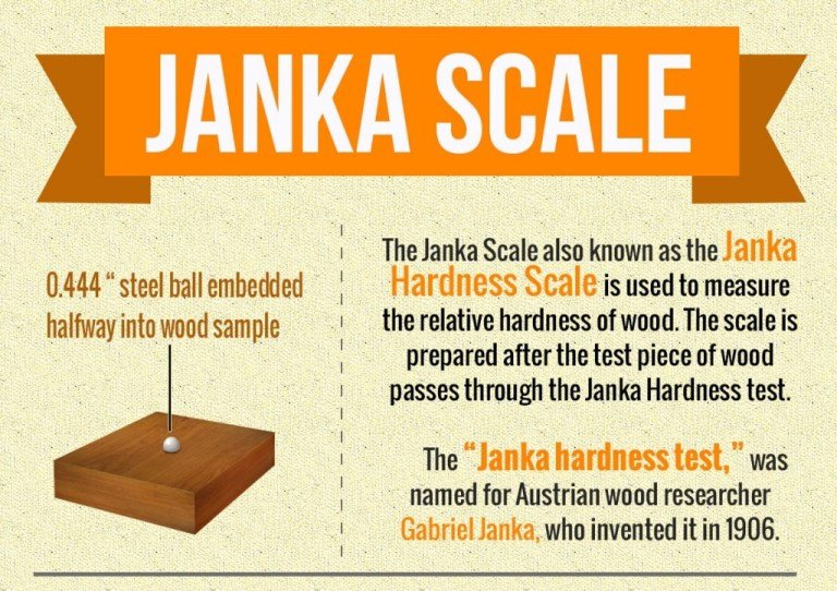 janka hardness scale
