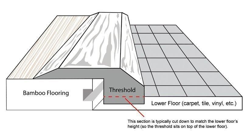 Bamboo Threshold Endcap Transition Diagram
