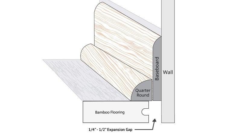 bamboo wall base baseboard diagram