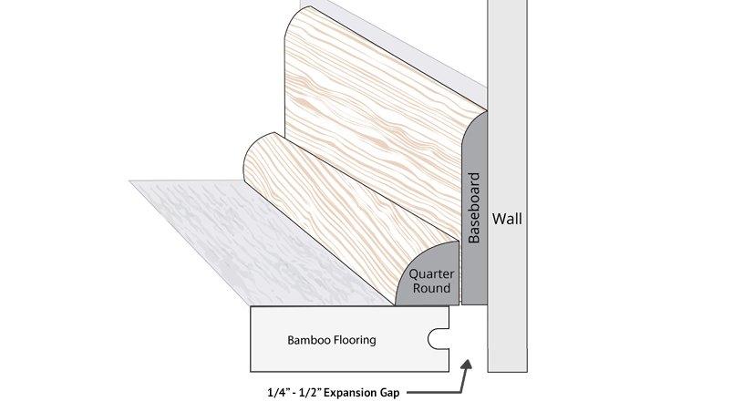 bamboo wall baseboard diagram