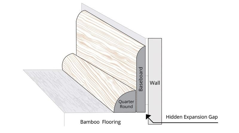 Hardwood Quarter Round Shoe Molding Diagram